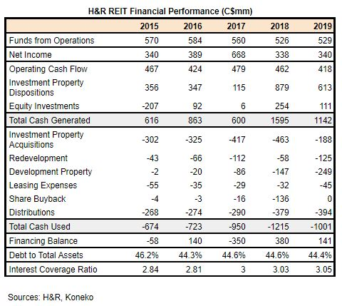 H&R Cash Flows