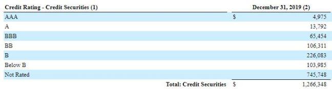 MITT Non-Agency credit ratings