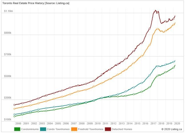 Toronto home price history