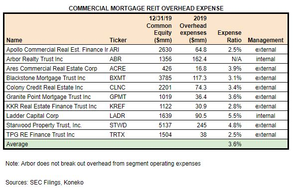 CMREIT Expenses