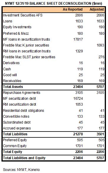 NYMT Deconsolidation