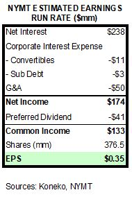 NYMT PF INCOME STATEMENT