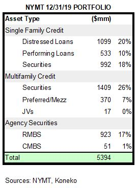 NYMT Portfolio Summary 123119