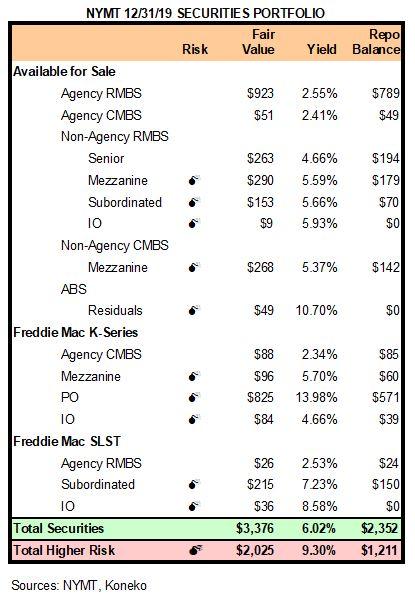 NYMT Securities 123119