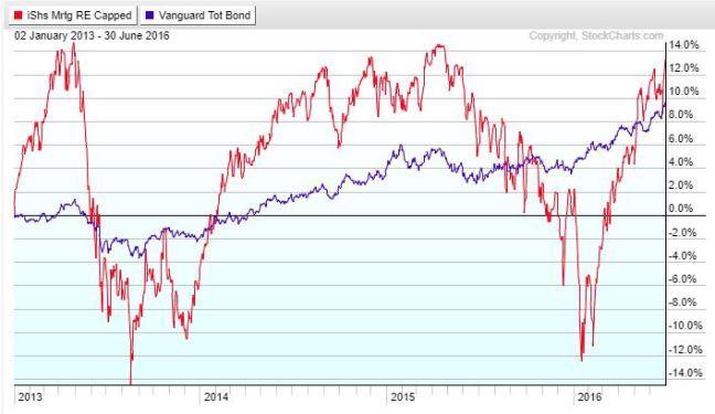 Volatility 2013-2013