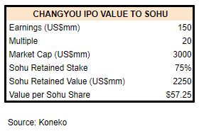 Changyou Value