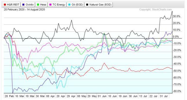 Energy vs HR