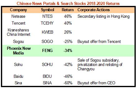FENG Comps Table 080520