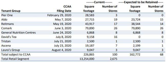 HR Bankruptcies Aug 2020